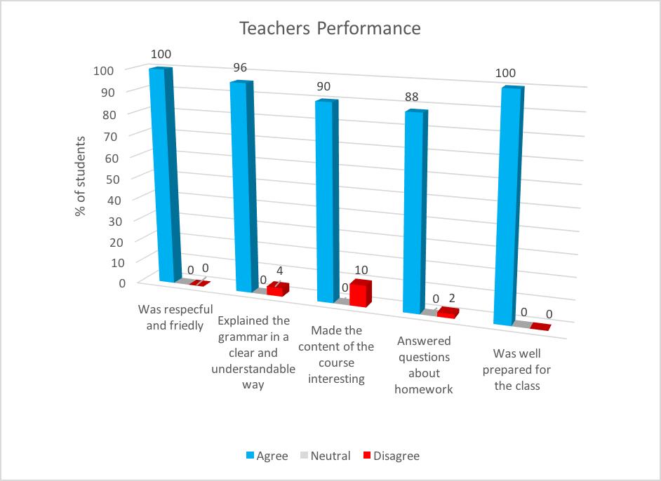 italk teachers performance